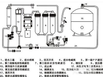 净水器的安装步骤(重点)   第一步:检查零配件是否齐全   第二步