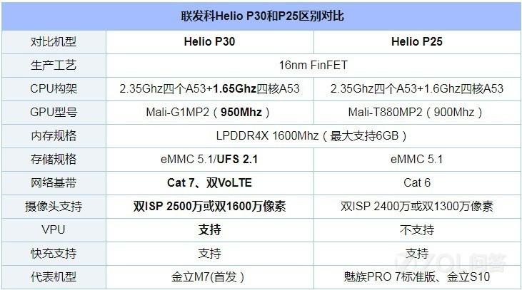 联发科P30和P25有什么分别?